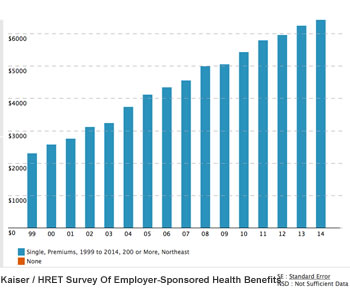employee health insurance contributions chart kaiser family foundation