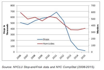 public safety nyc crime rates queens crime